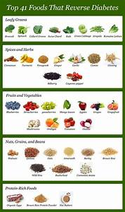 Blood Type B Diet Chart 10 Ways To Lower Blood Sugar Without Medication Diabetic