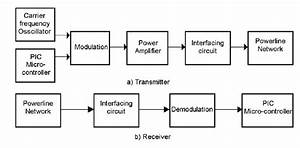 Block Diagram Of The Proposed Plc For  A  Transmitter And  B  Receiver
