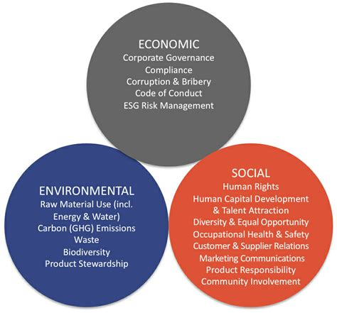 Sustainable Food Supply Systems Represent Important Social ...
