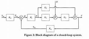 A Block Diagram Of A Closed