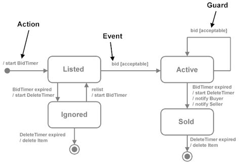 state transition diagrams stickyminds