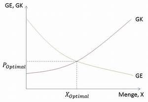 Schnittpunkt Mit X Achse Berechnen : grenzerl s wikipedia ~ Themetempest.com Abrechnung