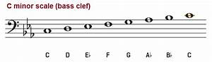 C M Piano : the c minor scale natural harmonic and melodic ~ Yasmunasinghe.com Haus und Dekorationen