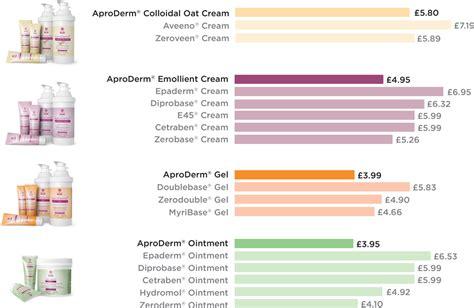 price-comparison-charts-v1   AproDerm