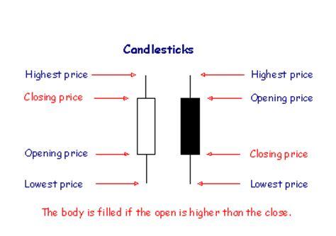 read  candlestick bar chart quora