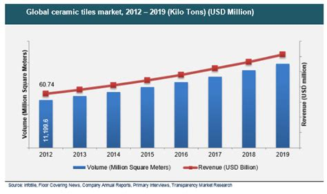 ceramic tiles market set to register 9 2 cagr by 2019 due