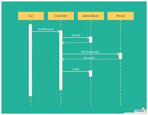 Sequence Diagram Tutorial  Complete Guide With Examples