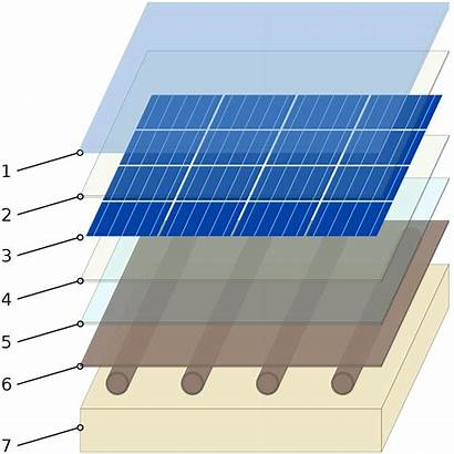 Collector Solar Thermal Pvt Photovoltaic Section Heat