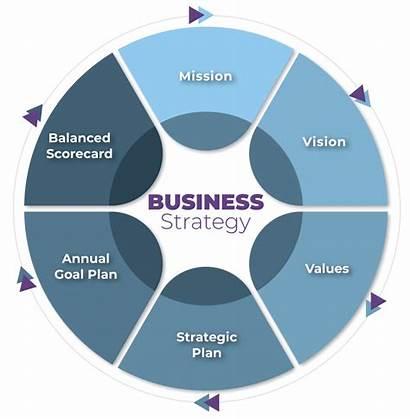 Alignment Organizational Business