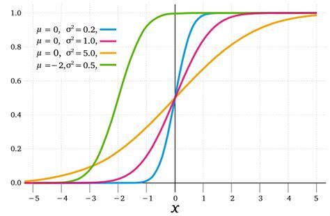 normalverteilung matheguru