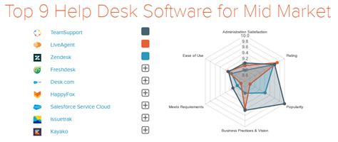 best help desk software top 10 help desk software