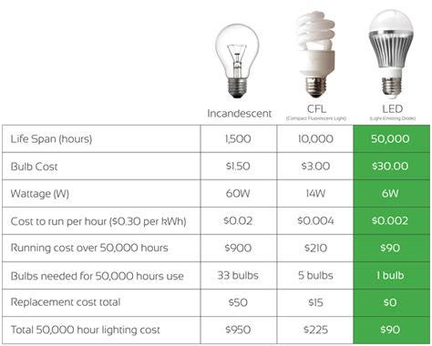 our energy efficient lighting sae