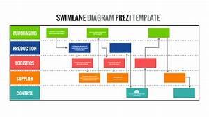 Swimlane Diagram Prezi Template