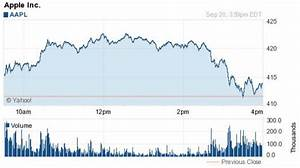 Apple Stock Closes At New All-Time High Of $413.45 Per Share