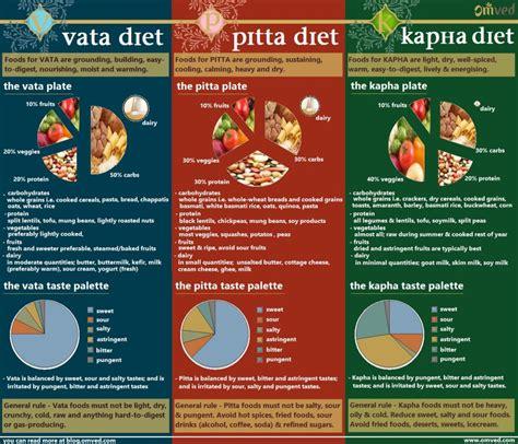 cuisine ayurveda ayurvedic diet