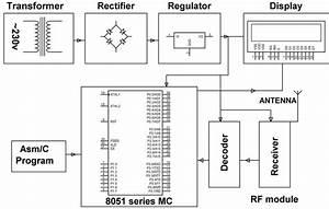 Patient Monitoring Using Rfthesis123