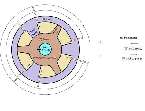 Marine Hydraulic Steering Gear by Rotary Vane Steering Gear Dieselship