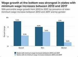 Raise the Minimum Wage! – Mother Jones