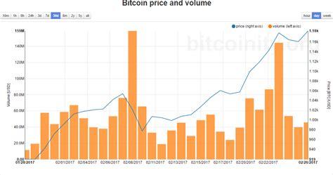 bitcoin market report btcusdt     month