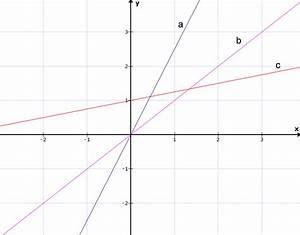 Steigung Lineare Funktion Berechnen : mathe f02 einf hrung lineare funktionen matheretter ~ Themetempest.com Abrechnung