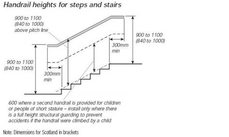 standard handrail height handrail heights for steps and stairs legislation standard minimum height for stair railing a