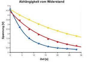 Kondensator Tau Berechnen : der kondensator laden und entladen ~ Themetempest.com Abrechnung