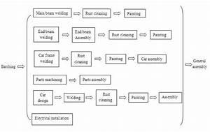 Crane Production Process Of Dqcranes