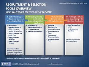 Recruitment - How To Recruit And Select New Employees