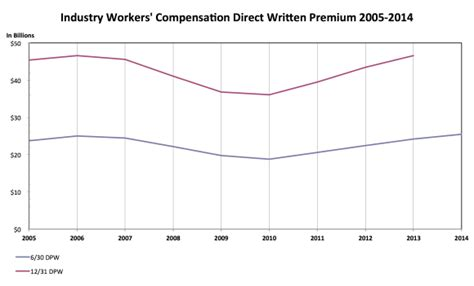 Workers' Compensation Premiums Increased By 5.1% In First