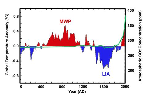 Irreversible CO2-Induced Global Warming? -- Earth Changes ...