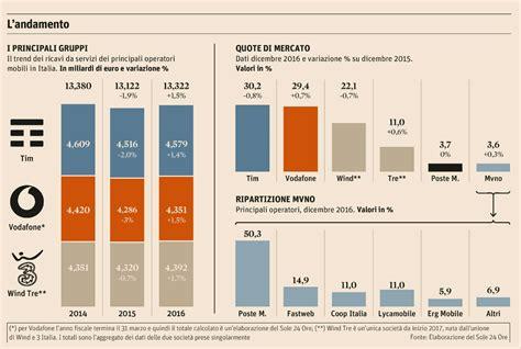 Telefonia Mobile Operatori by Italia Ricavi E Quote Di Mercato Dei Principali Operatori