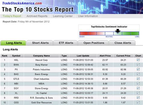Best Stock List Of Stocks To Invest In Durdgereport457 Web Fc2
