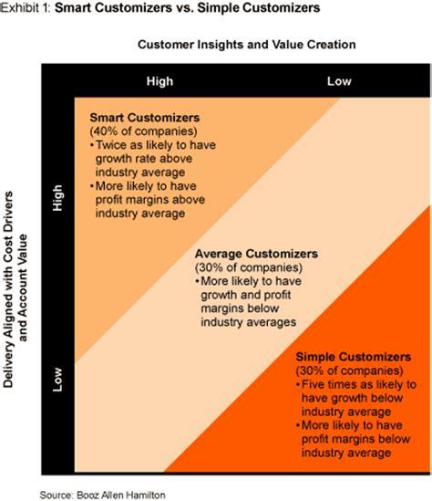 Smart Customization: Profitable Growth Through Tailored ...