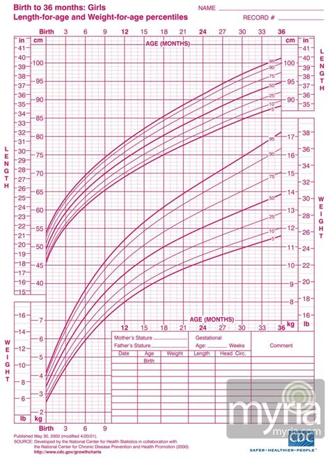 Infant Growth Chart Girl World Of Menu And Chart