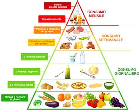 la piramide alimentare in francese la dieta mediterranea