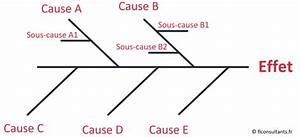Diagramme D U0026 39 Ishikawa