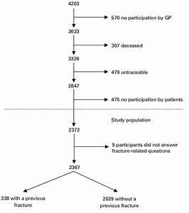 Flow Chart Of Patient Inclusion