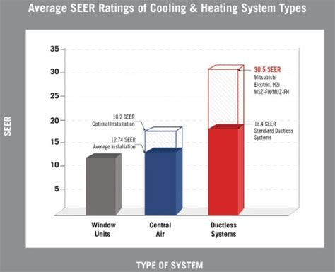 Cost Of Mitsubishi Electric Cooling And Heating by Mitsubishi Electric Introduces Energy Efficient Heating