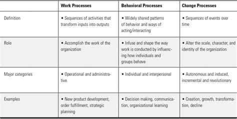 organizational change management theories approach