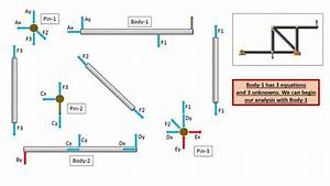 Engineering Statics  Free Body Diagram  Frames  Solution