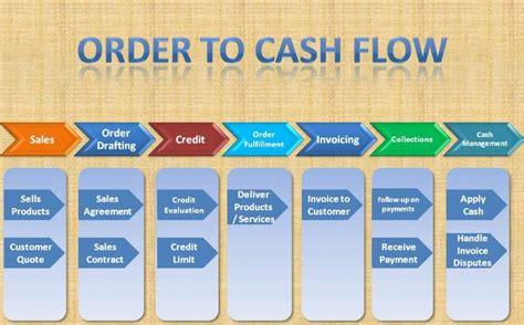 sap order  cash cyclefi sd integration