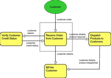 Business Model Flow Chart How To Graph Line Of Best Fit On Ti 83 Matlab Plot Color Math Term Mean Labeled Make Google Sheets The L(g) A Simple G Is Defined As Follows Target Excel In Microsoft Office 2010