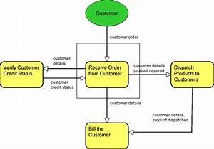 Information Flow Modeling