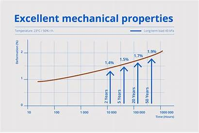 Mechanical Properties Insulation Pu Excellent Polyurethane Density