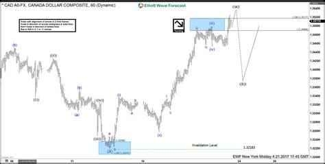 usdcad elliott wave view   wave impulse