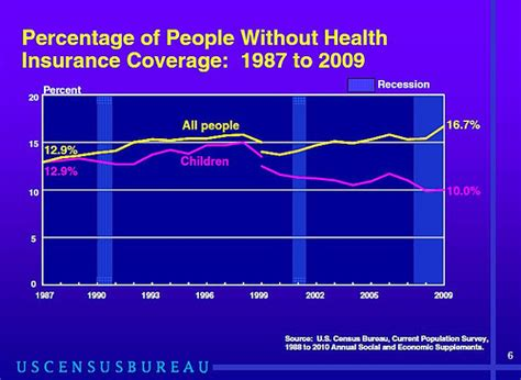 Percentage Of People Without Health Insurance Coverage