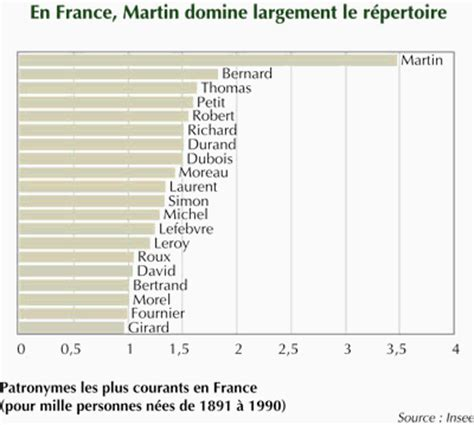 patronymes et toponymes courants en limousin insee
