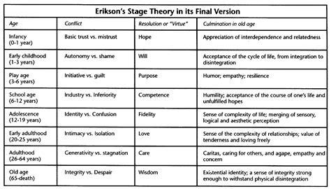 Erik Erikson Theory Of Develop-ment