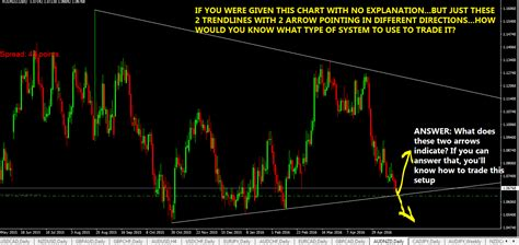 how to trade currency how to trade the price forex trading signals