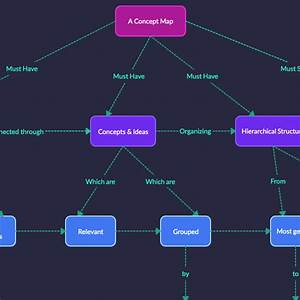 Concept Map Maker To Easily Create Concept Maps Online